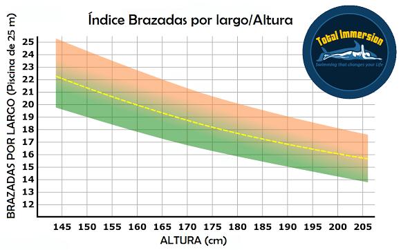 Indice de longitud de brazada
