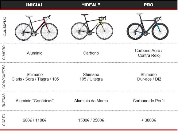 Ejemplo de diversos tipos de bicis de triatlon
