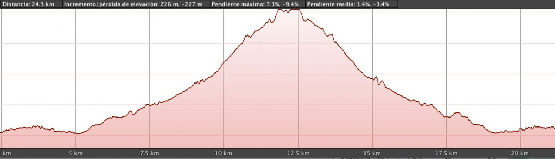 recorrido de ciclismo del triatlon de oropesa mapa de desnivel