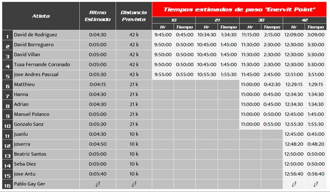 ritmos club 3d triatlón madrid maratón 2020